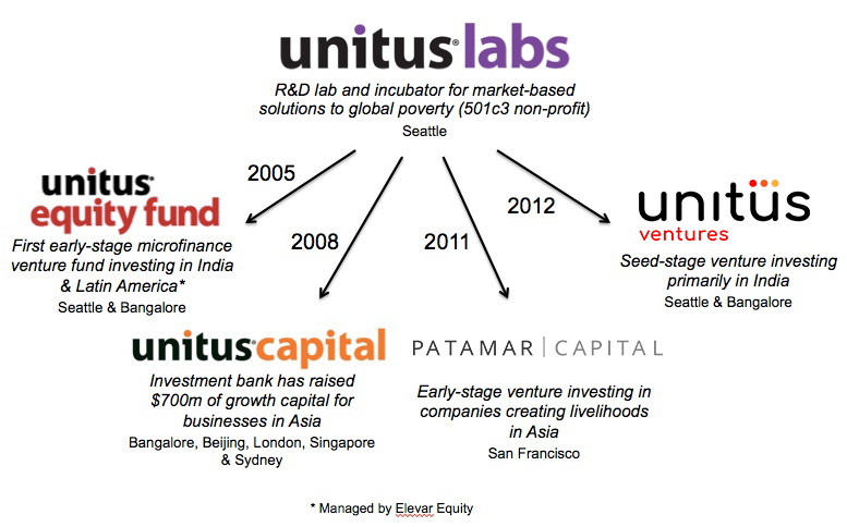 Unitus Group has launched four for profit impact ventures