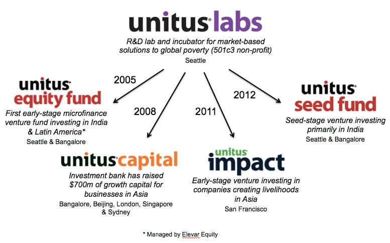 Unitus Group has launched four for profit impact ventures
